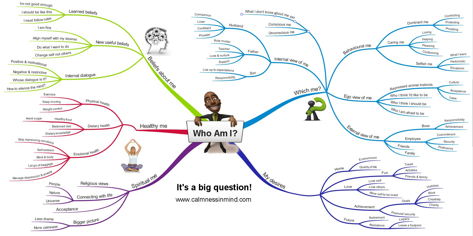 who am i mind map