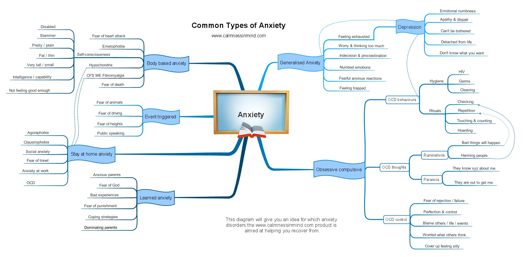List Of Anxiety Disorders