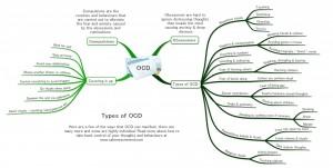 OCD Mind Map